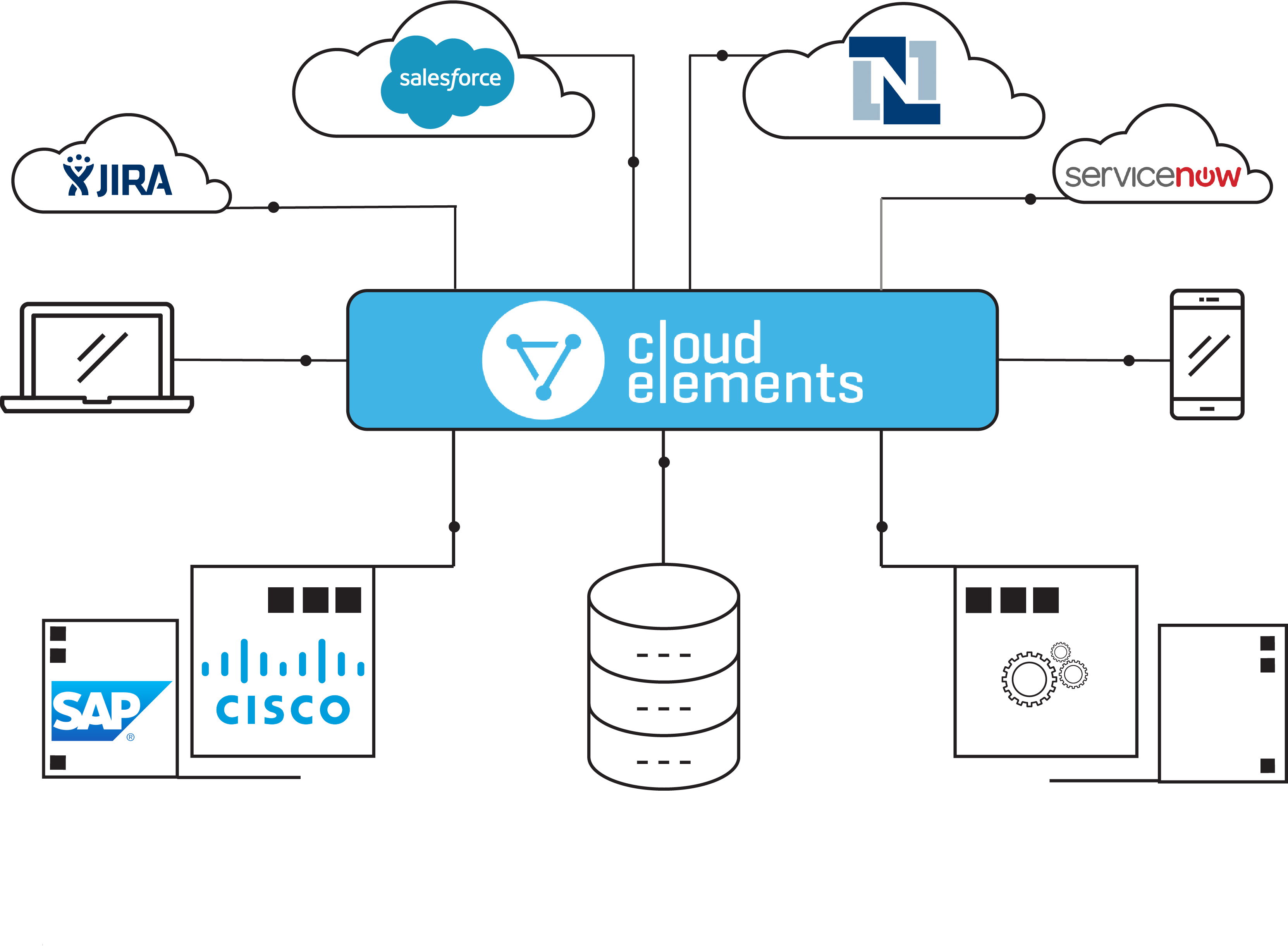 The Best Mulesoft Alternative | Comparison of Cloud Elements