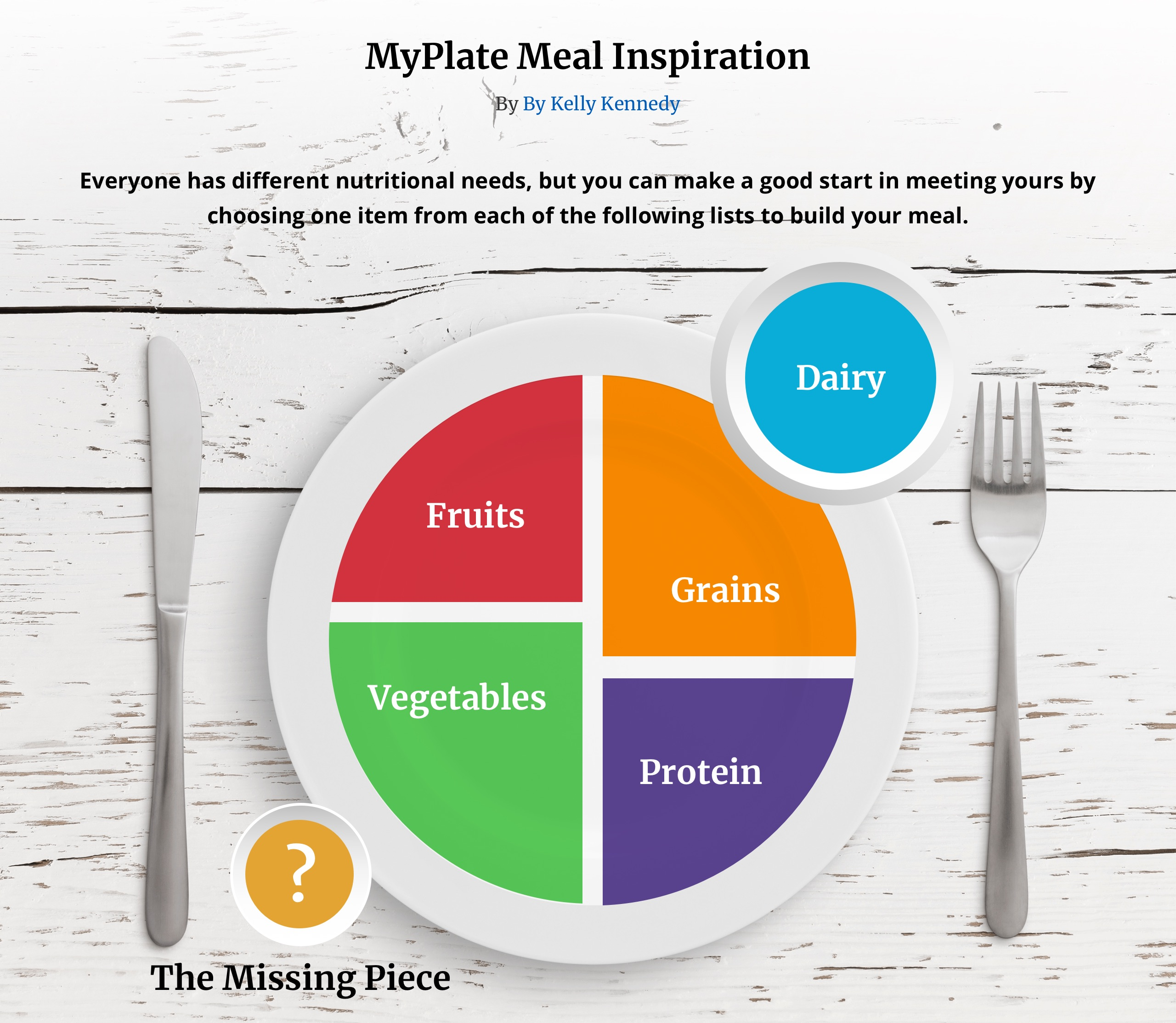 A Detailed Guide To Using Myplate Plus Food Lists And A 7 Day Meal Plan Everyday Health