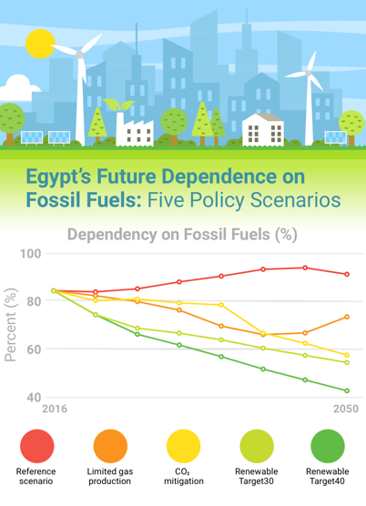 interactive | IFPRI : International Food Policy Research