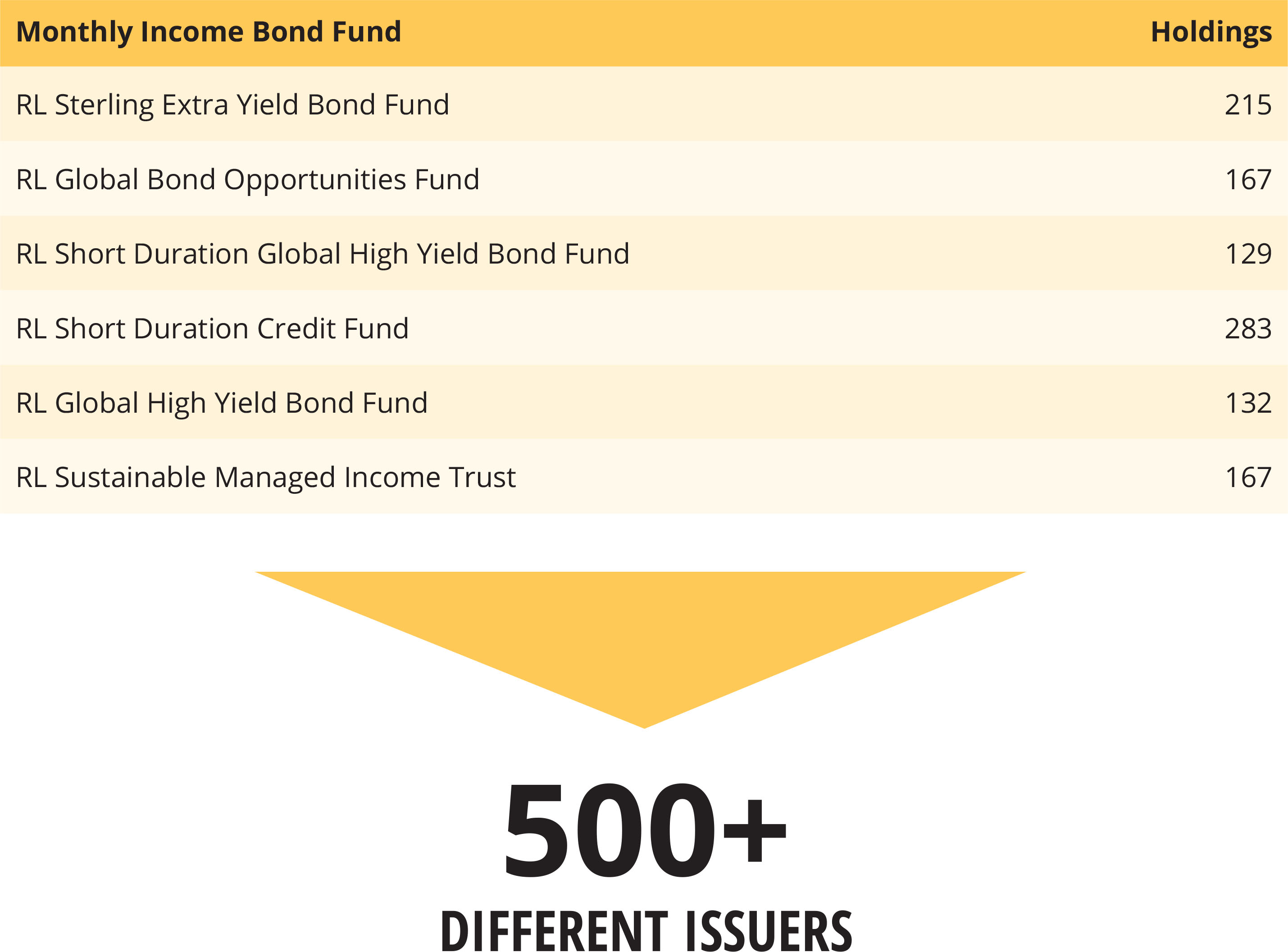 Spotlight: Fixed Income in partnership with Royal London