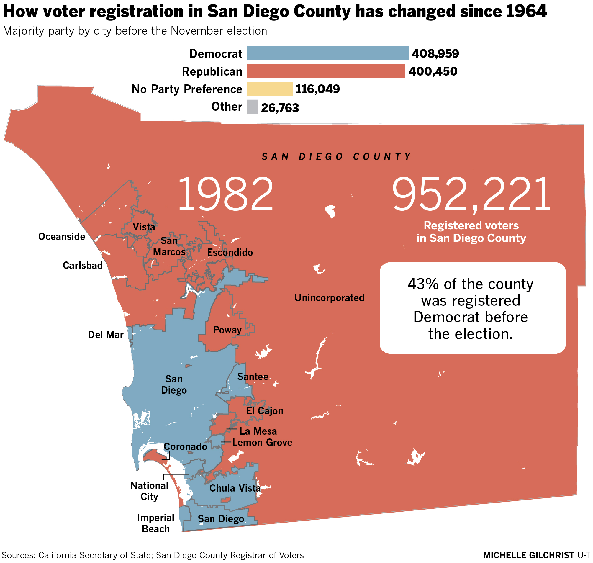 The shifting allegiances of San Diego County\'s voters - The ...