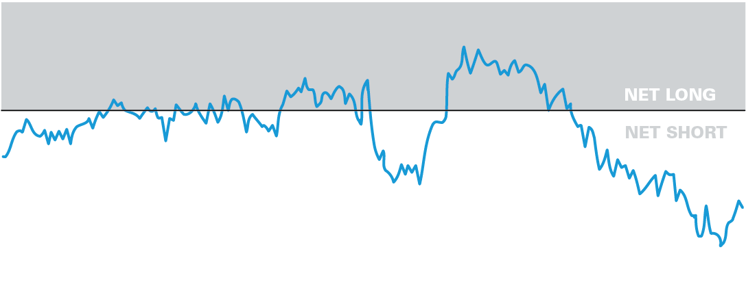 Speculators Cut Record Net Short Positioning in 10-year Treasury Futures