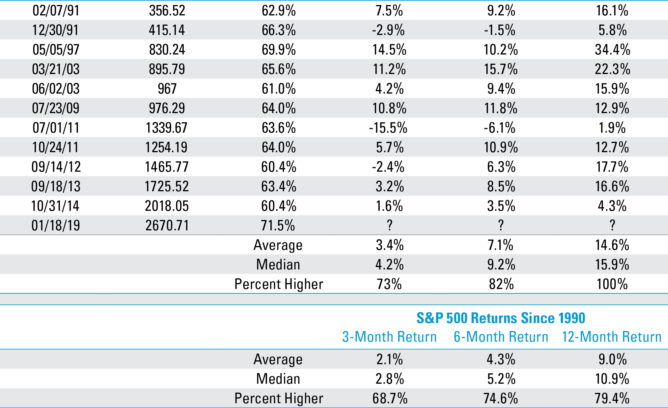 Large Thrusts of S&P 500 Index Component 4-Week Highs Have Led to Strong Future Returns