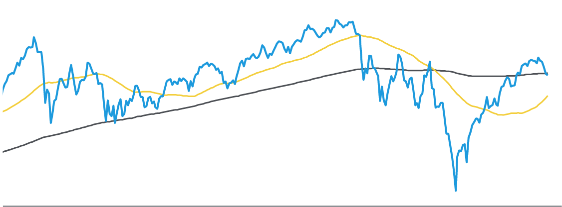 The S&P Has Rebounded Strongly from December Lows