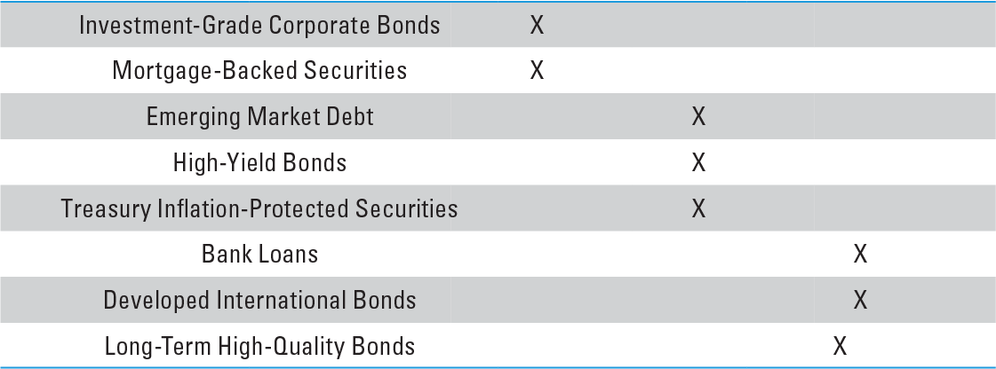 Our Views on Fixed Income