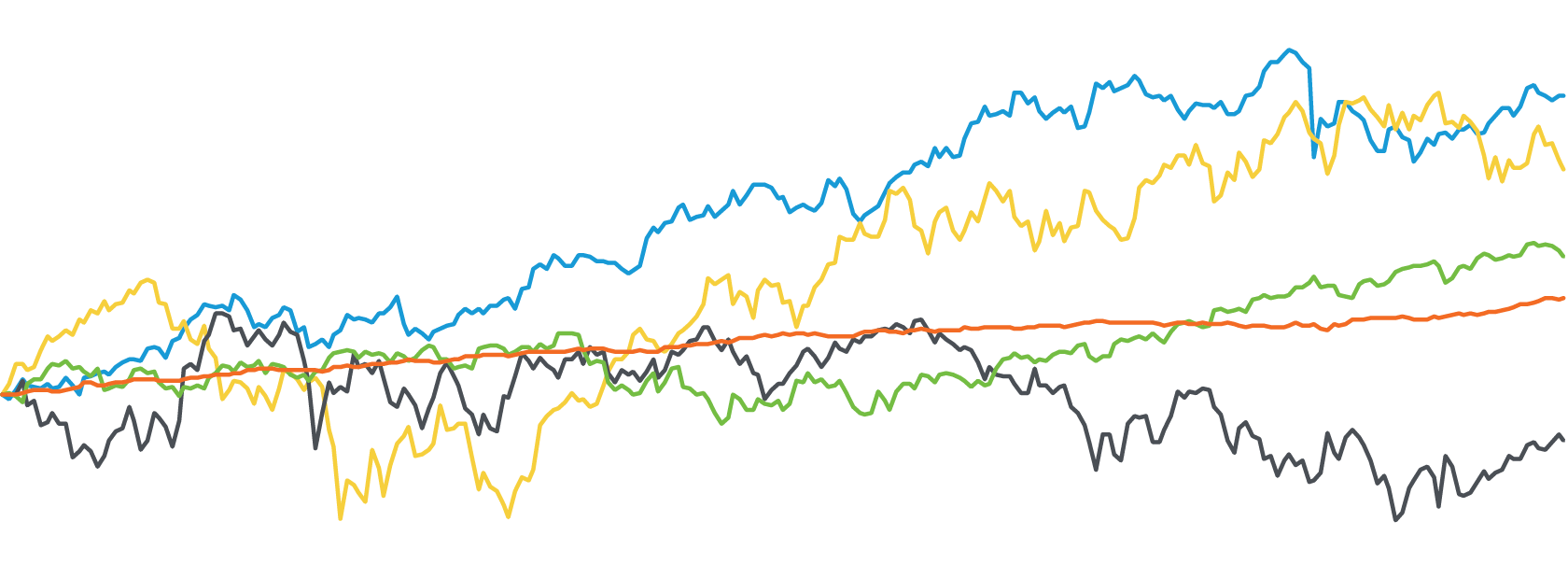S&P 500 Index Performance Following Yield Curve Inversions