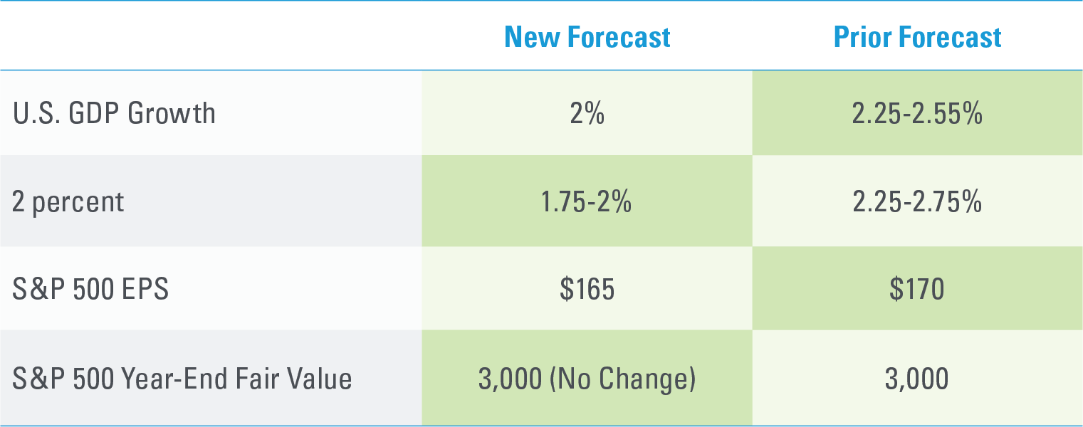 Updated LPL Research Forecasts for 2019