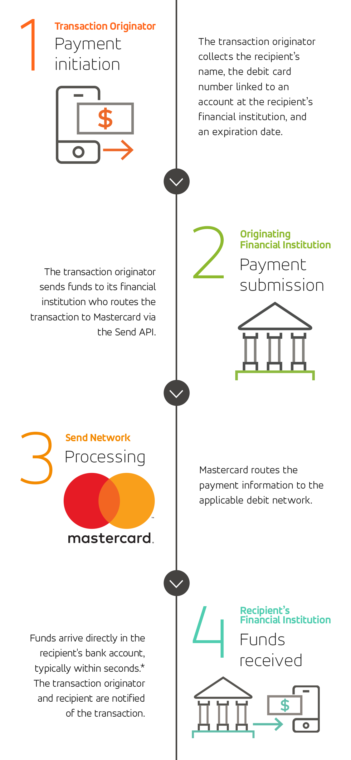 Mastercard Send For Domestic Payments Money To Debit Cards Wells Fargo Wiring 3