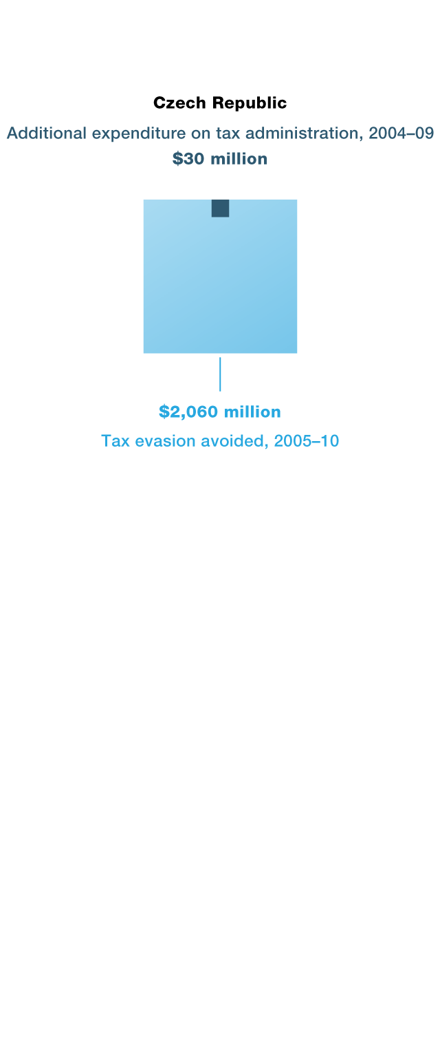 Tax administration and its development trends