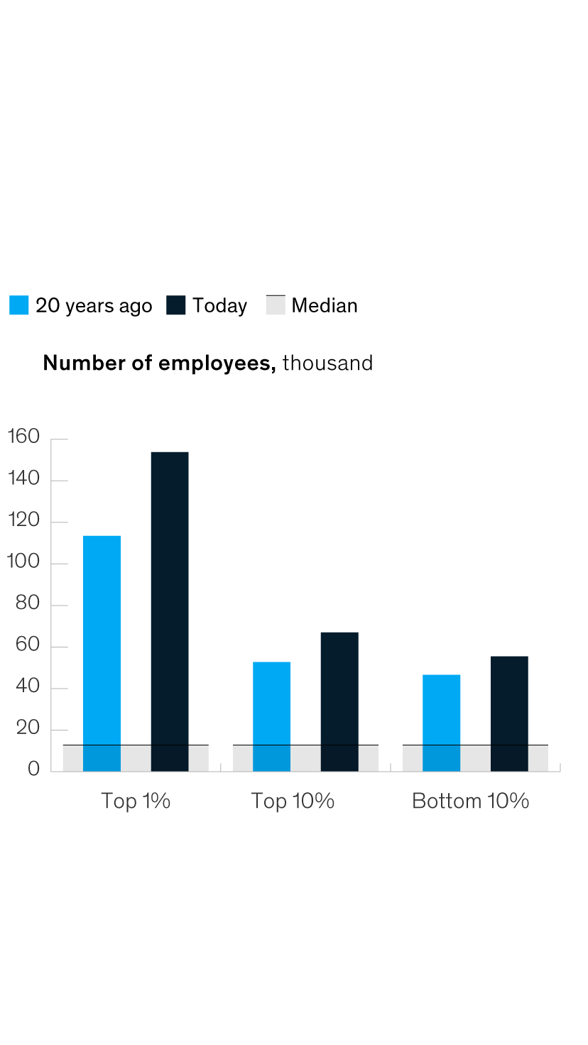 What every CEO needs to know about superstar companies | McKinsey