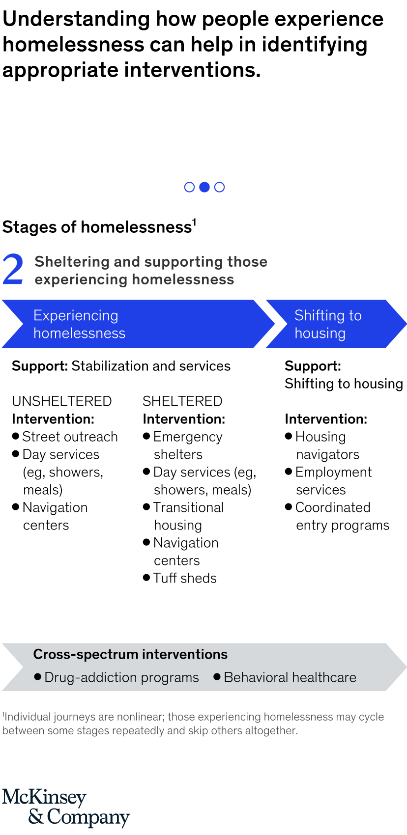 Homelessness in the San Francisco Bay Area: The crisis and a