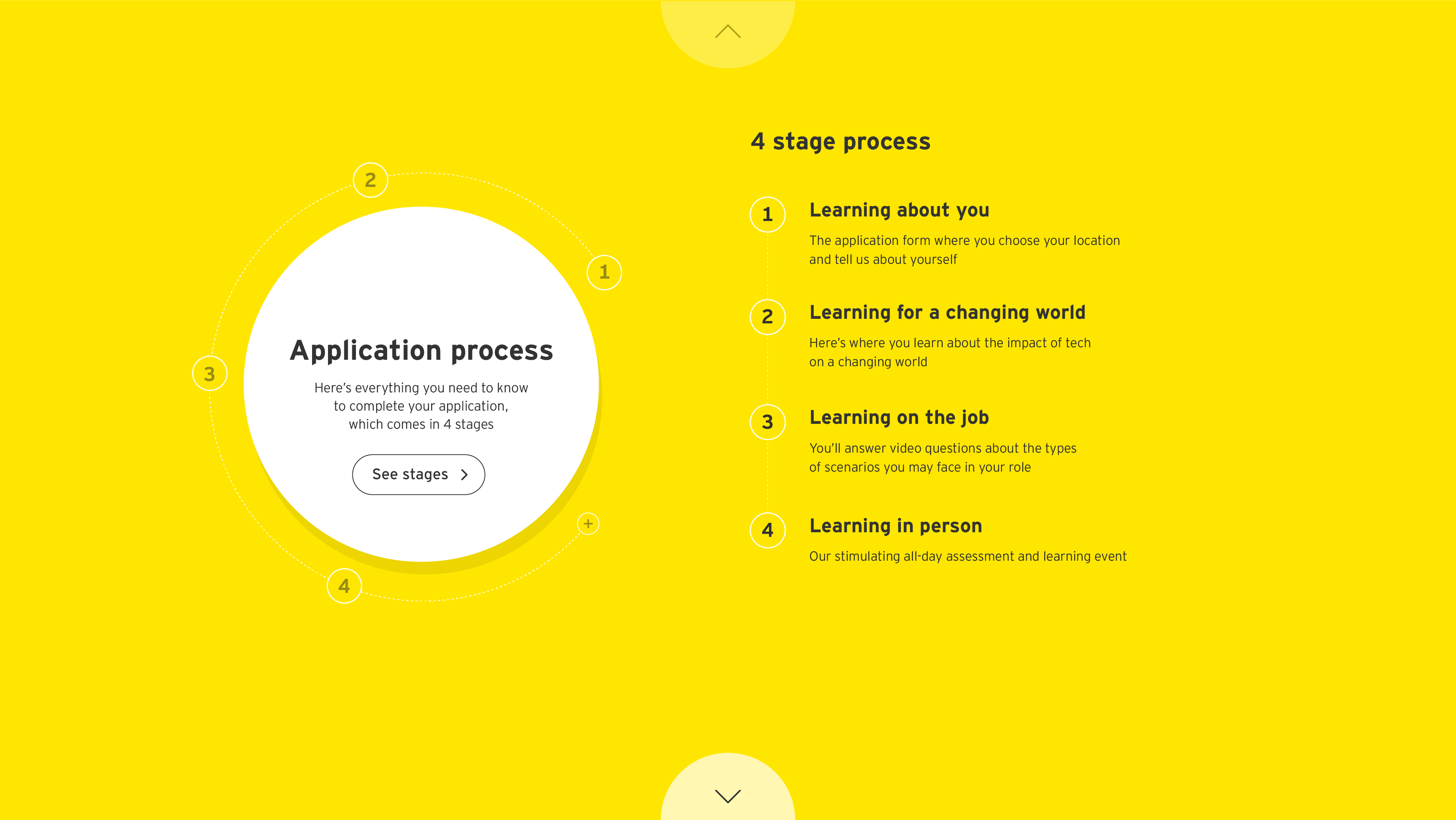 EY - UK Careers Application process at EY