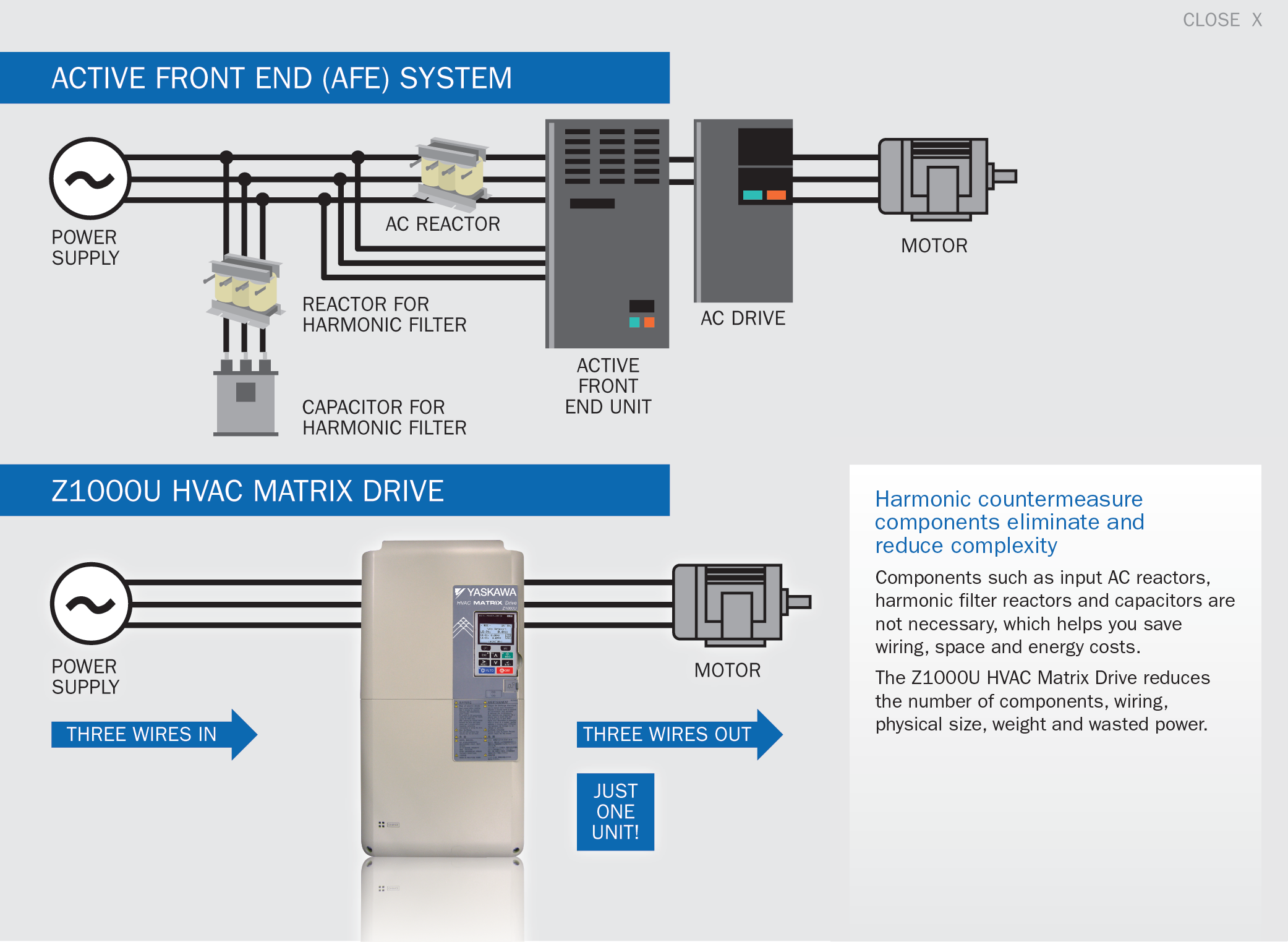 Z1000u Yaskawa Hvac Matrix Drive Ac Wiring Diagram Compared With An 18 Pulse System Individual Components Installation Space And Weight Will Decrease In Addition Also Decreases From 25 To 6 Wires