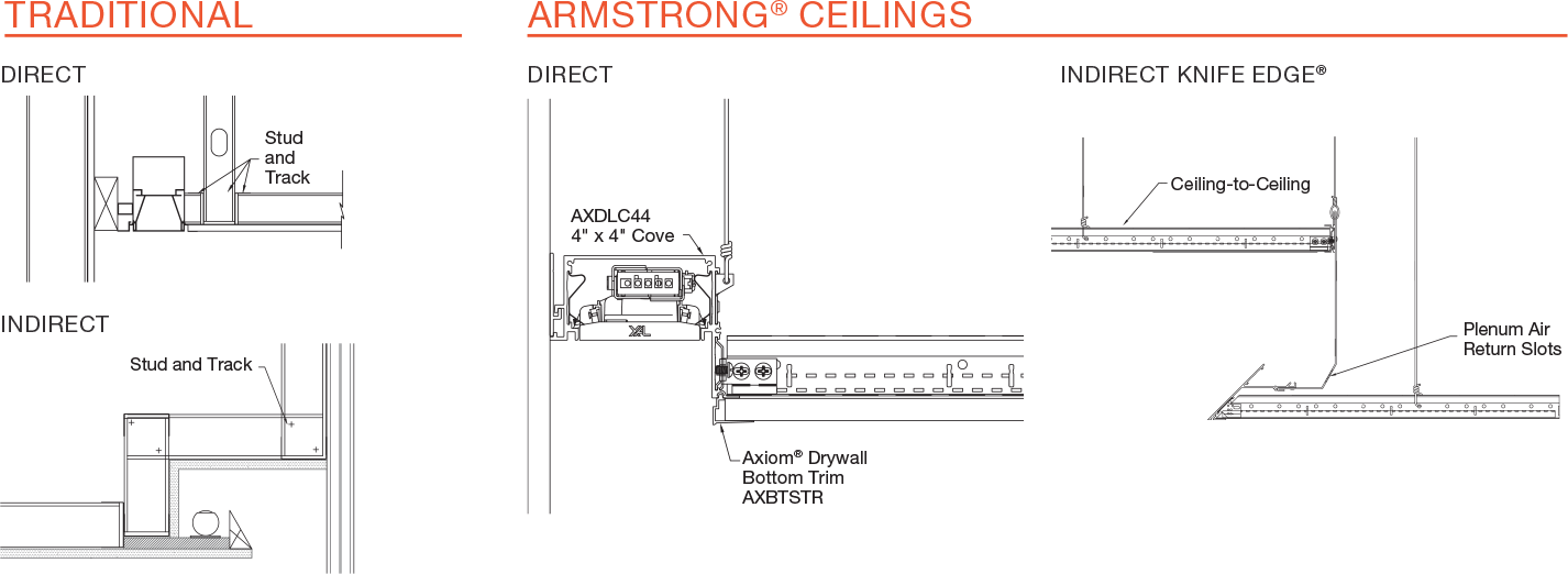 Central Ceiling Systems Acoustical Suspended Ceilings