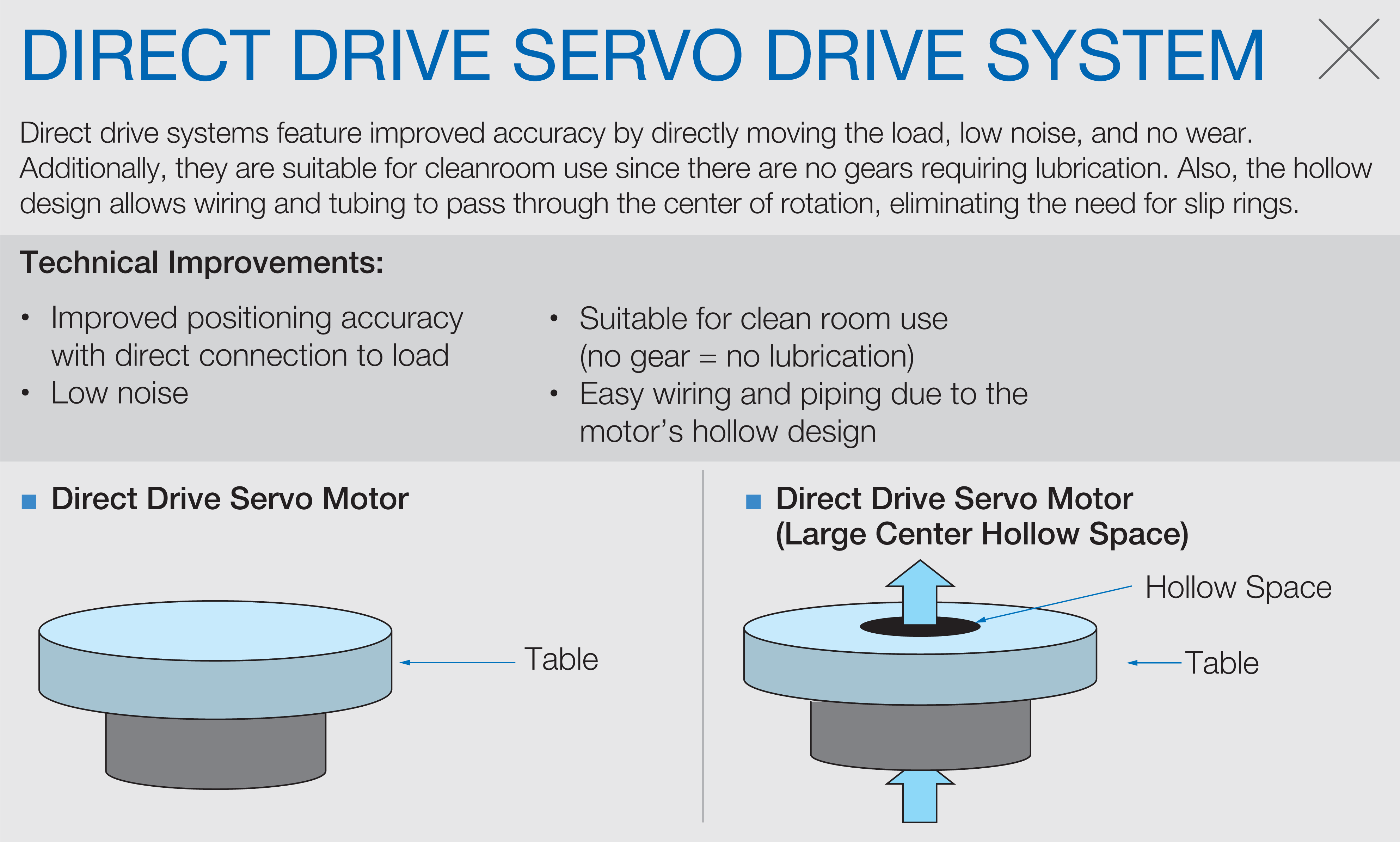 Interactive Spotlight Yaskawa Servo Drive Motor Wiring Diagram Machines With Direct Motors Typically Emit Less Audible Noise Eliminating Mechanical Transmissions Reduces The Need For Preventive Maintenance