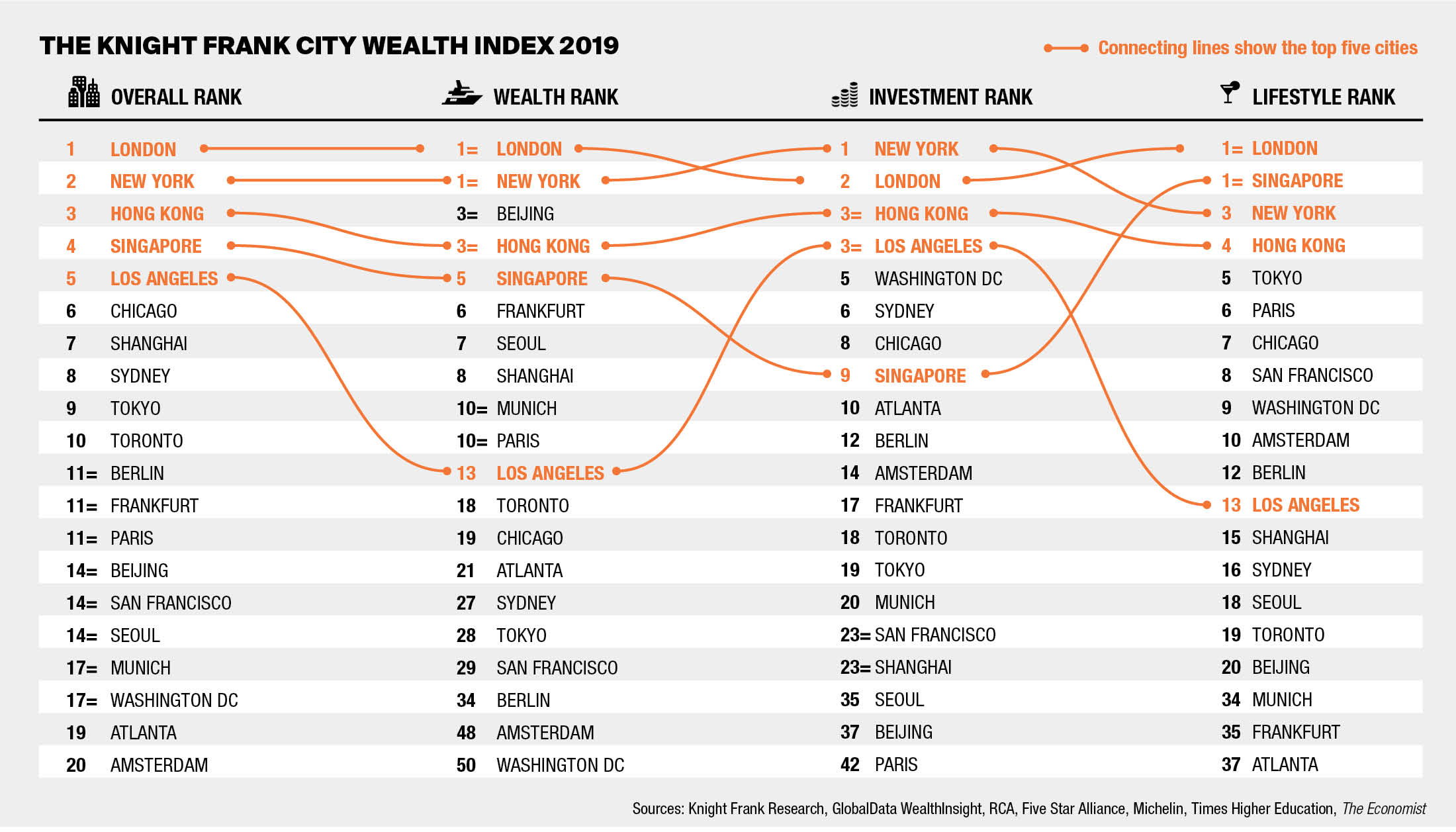 The Wealth Report - 2019 Knight Frank, The Wealth Report , 2019 Edition