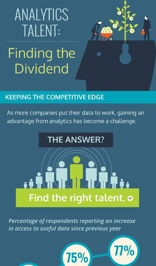 Analytics Talent: Finding the Dividend Infographic