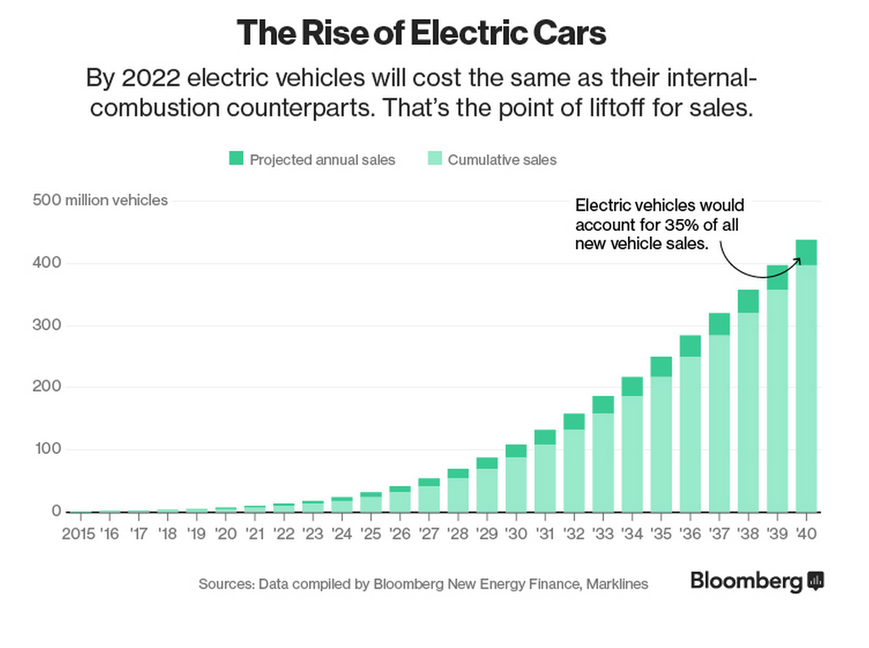 How quickly is the world adopting electric vehicles