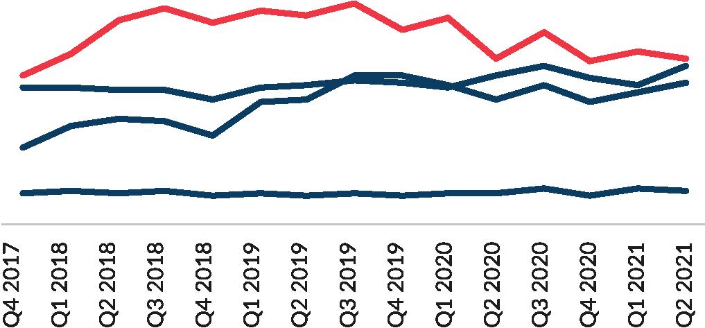 Largest Audience line graph