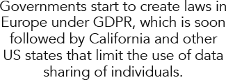 Governments start to create laws in Europe under GDPR, which is soon followed by California and other US states that limit the use of data sharing of individuals.