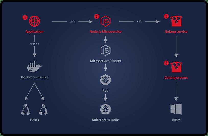 AWS reconoce a Dynatrace por su experiencia  y conocimientos en IA aplicada