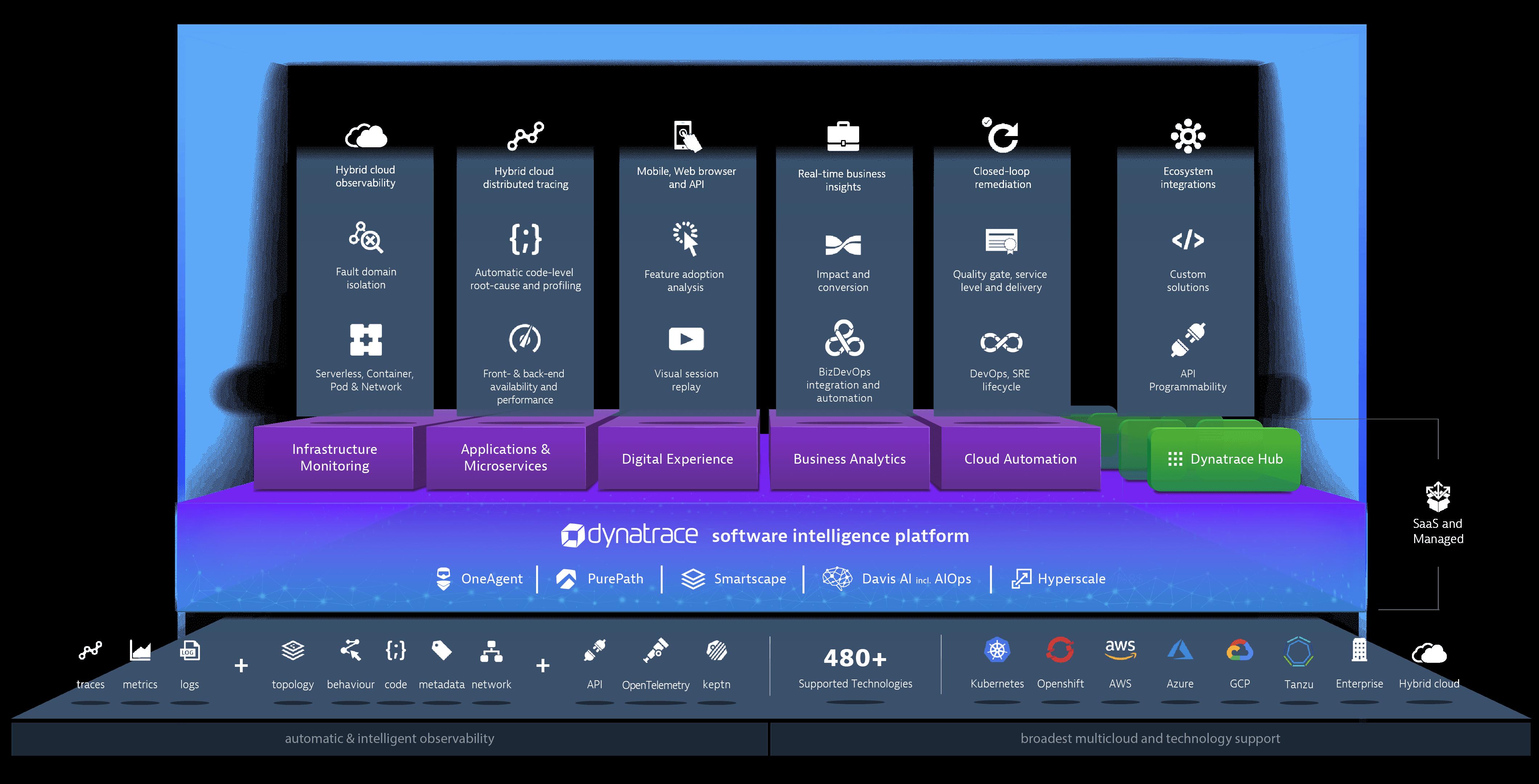 The Dynatrace software intelligence platform