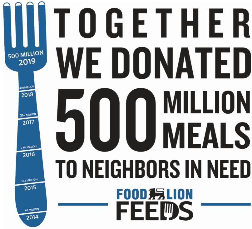 Together we donated 500 Million meals to neighbors in need, Food Lion Feeds, Fork donation barometer