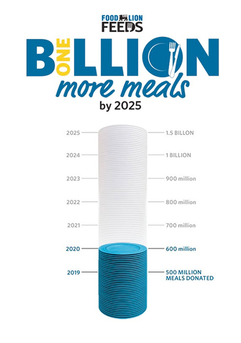 Food Lion Feeds One Billion More meals by 2025