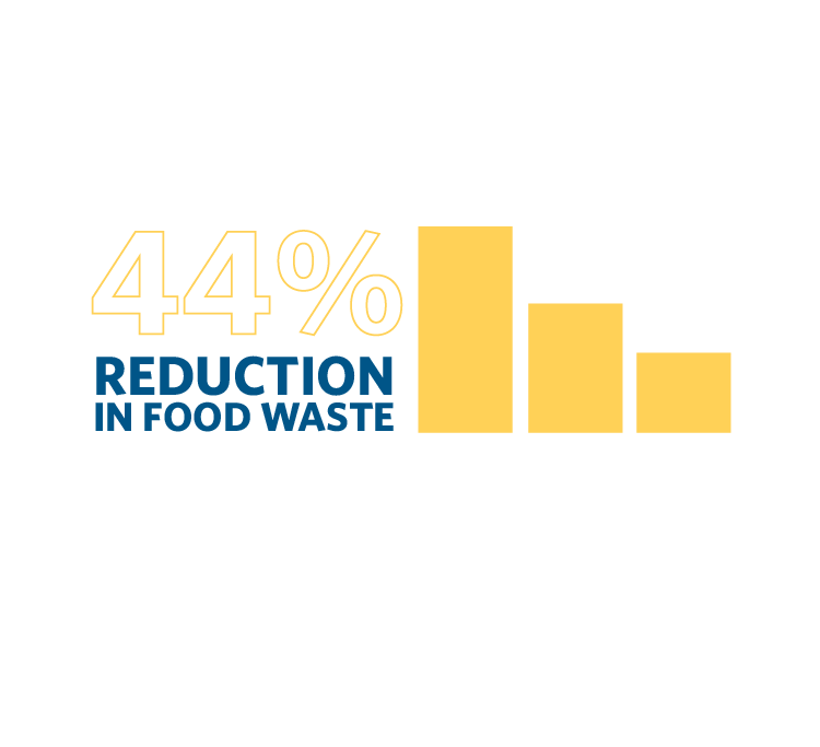 45% Reduction in Food Waste infographic