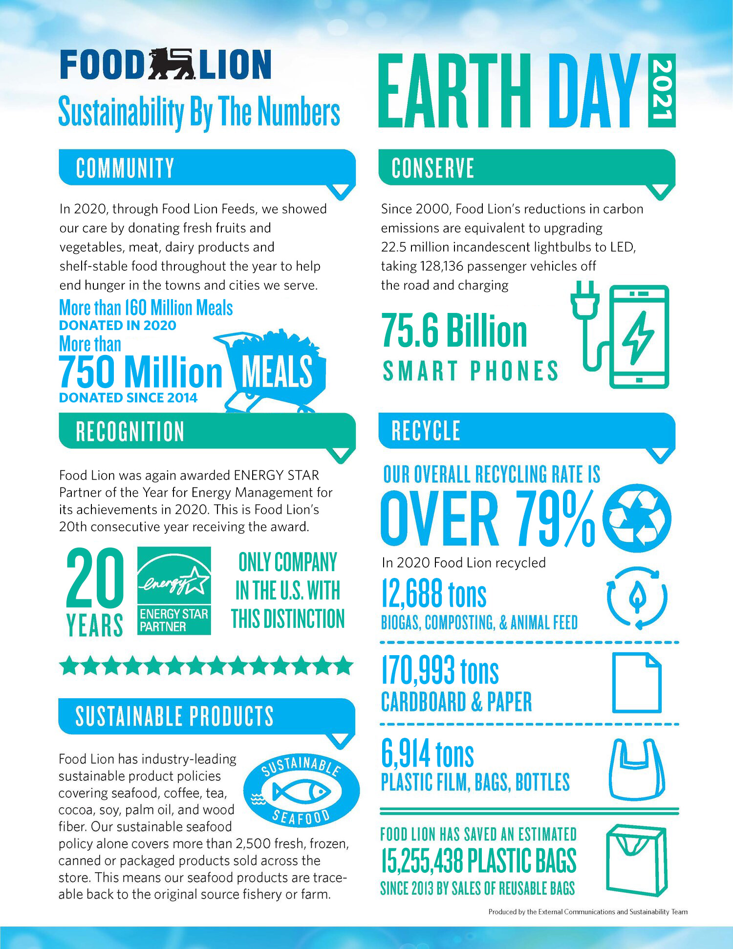 Food Lion Sustainability by the numbers infographic , we donated more than 750 million meals since 2014, energy star partner for 19 years - only company in the us with that distinction, sustainable product policies covering seafood coffee tea soy palm oil and wood, Food Lions reduction in carbon since 2000 equivalent to powering 75.6 million smart phones, 79$ recycling rate, our reusable bags have saved an estimated 15 million plus in  plastic bags