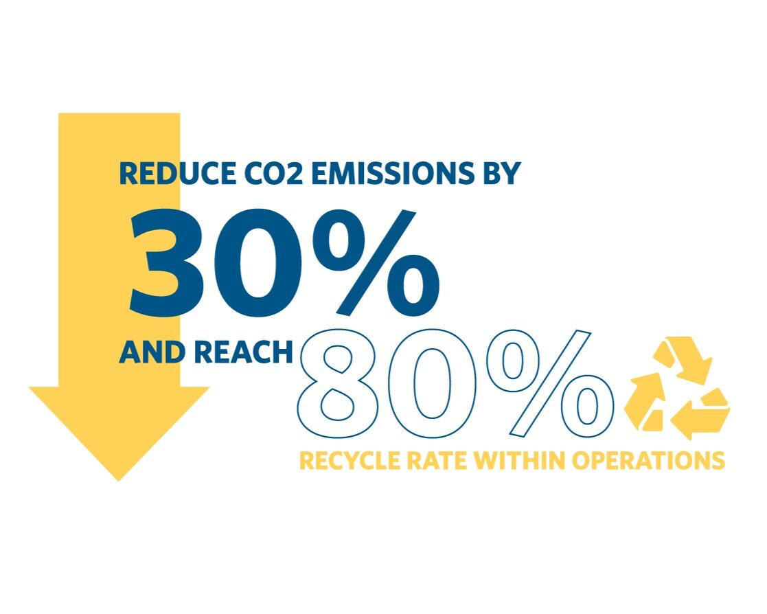 Reduce CO2 emissions by 30% and reach 80% recycle rate within operations