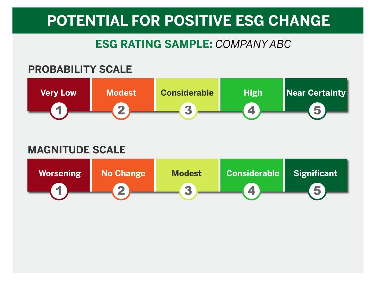 Potential for positive ESG diagram showing a probability scale for change and a magnitude scale for change under.