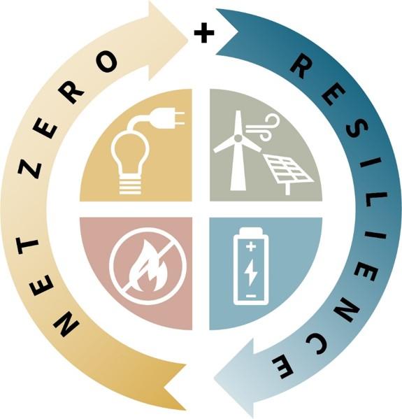 Net Zero Resilience Diagram