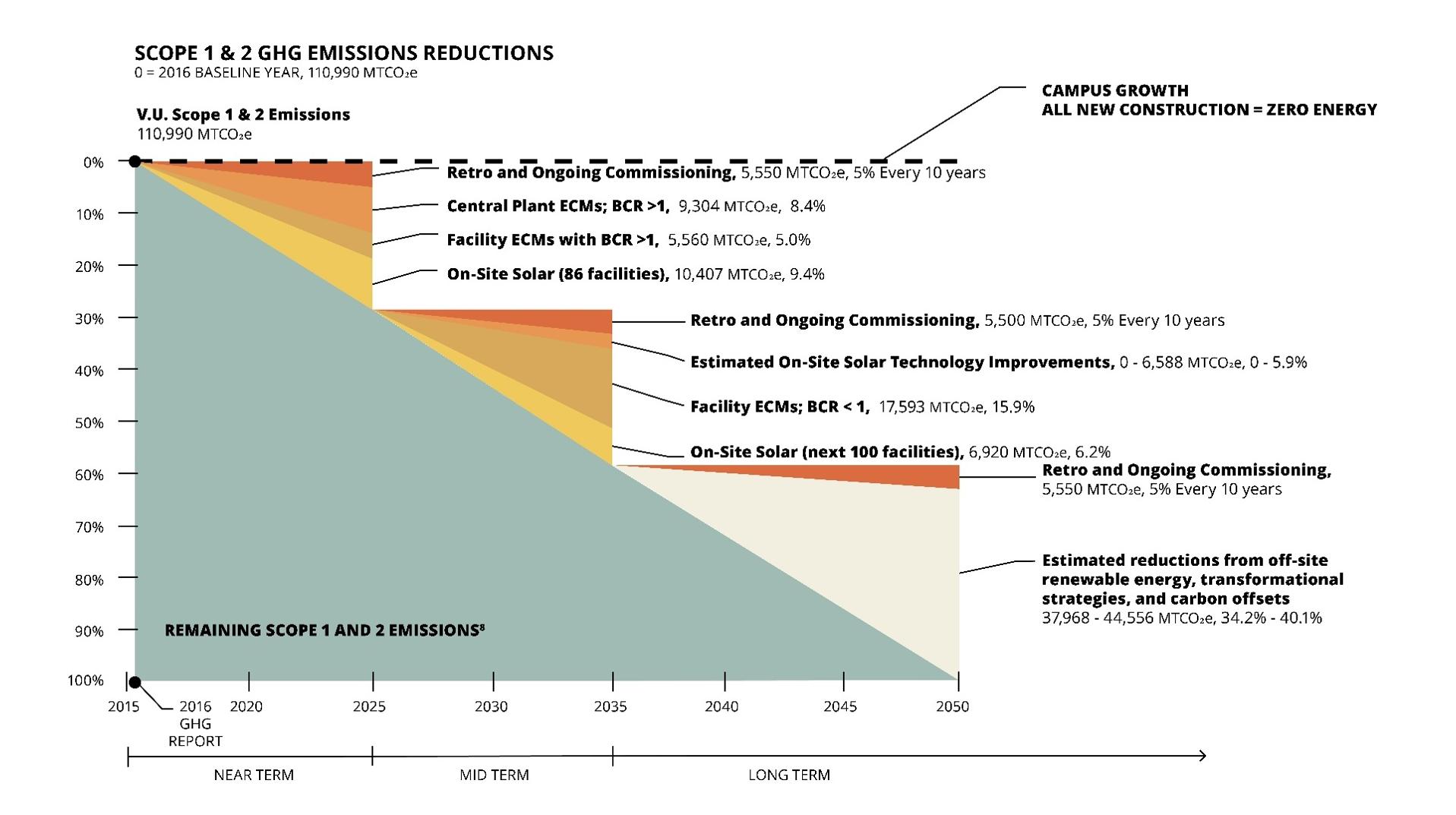 Emissions Reduction Diagram