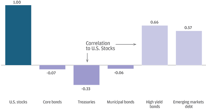 Barclays Capital Inc., DJ UBS, MSCI Inc., Standard & Poor's. Correlation to Core Bonds as represented by the Bloomberg Barclays US Aggregate Bond Index. Indexes used: U.S. Stocks: S&P 500 Index; Core Bonds: Bloomberg Barclays US Aggregate Bond Index;