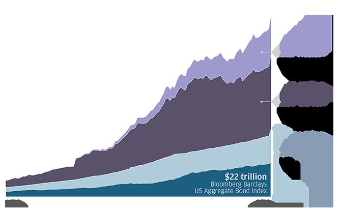 BIS, J.P. Morgan Asset Management. Data as of 12/31/17.
