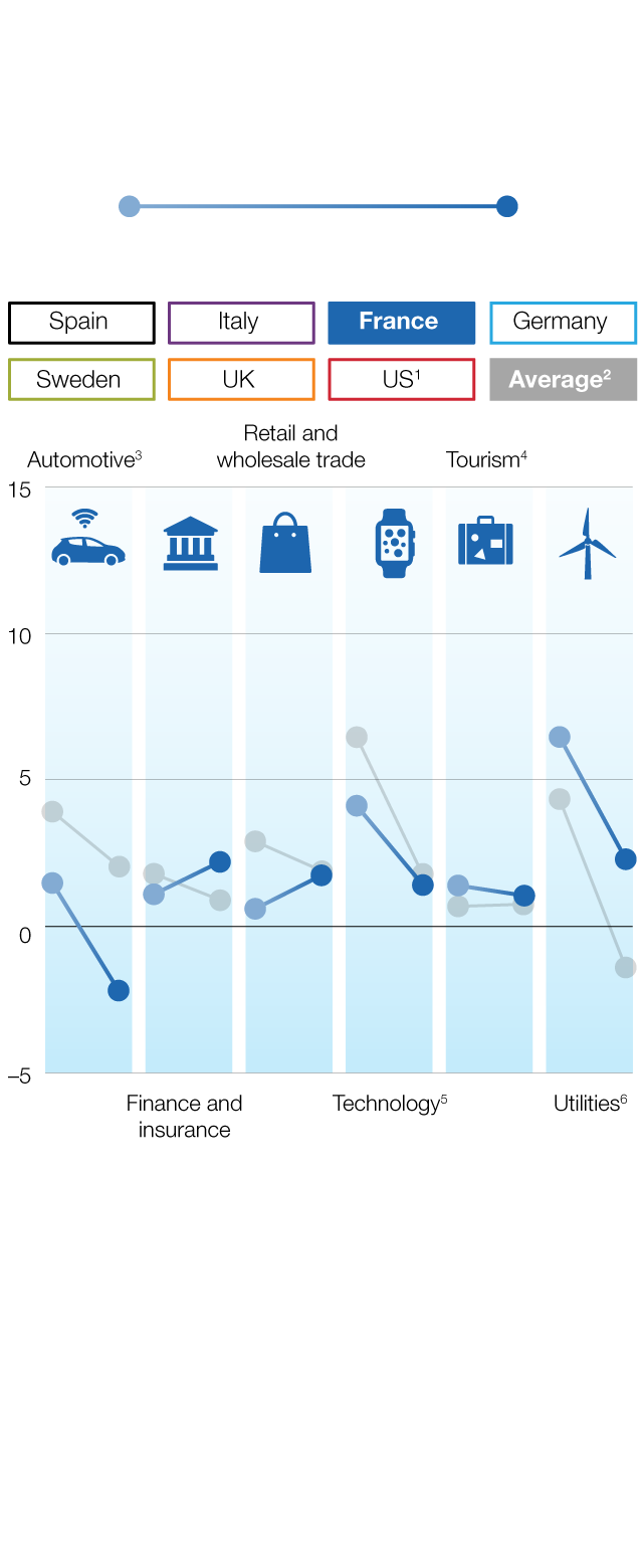 Recovering labor productivity growth   McKinsey