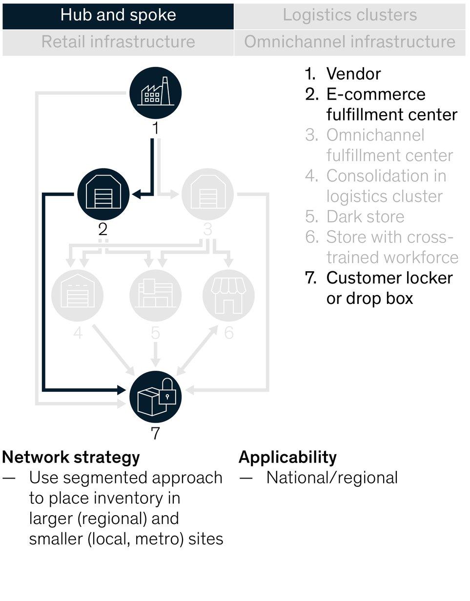 Logistics automation: Big opportunity, bigger uncertainty | McKinsey