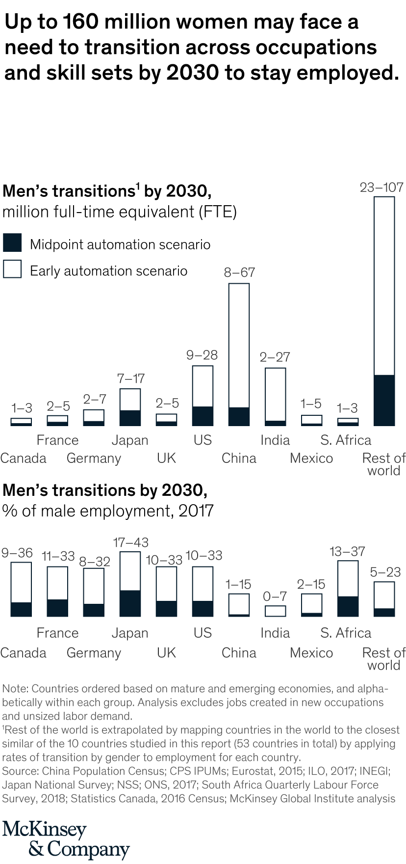 The future of women at work: Transitions in the age of automation
