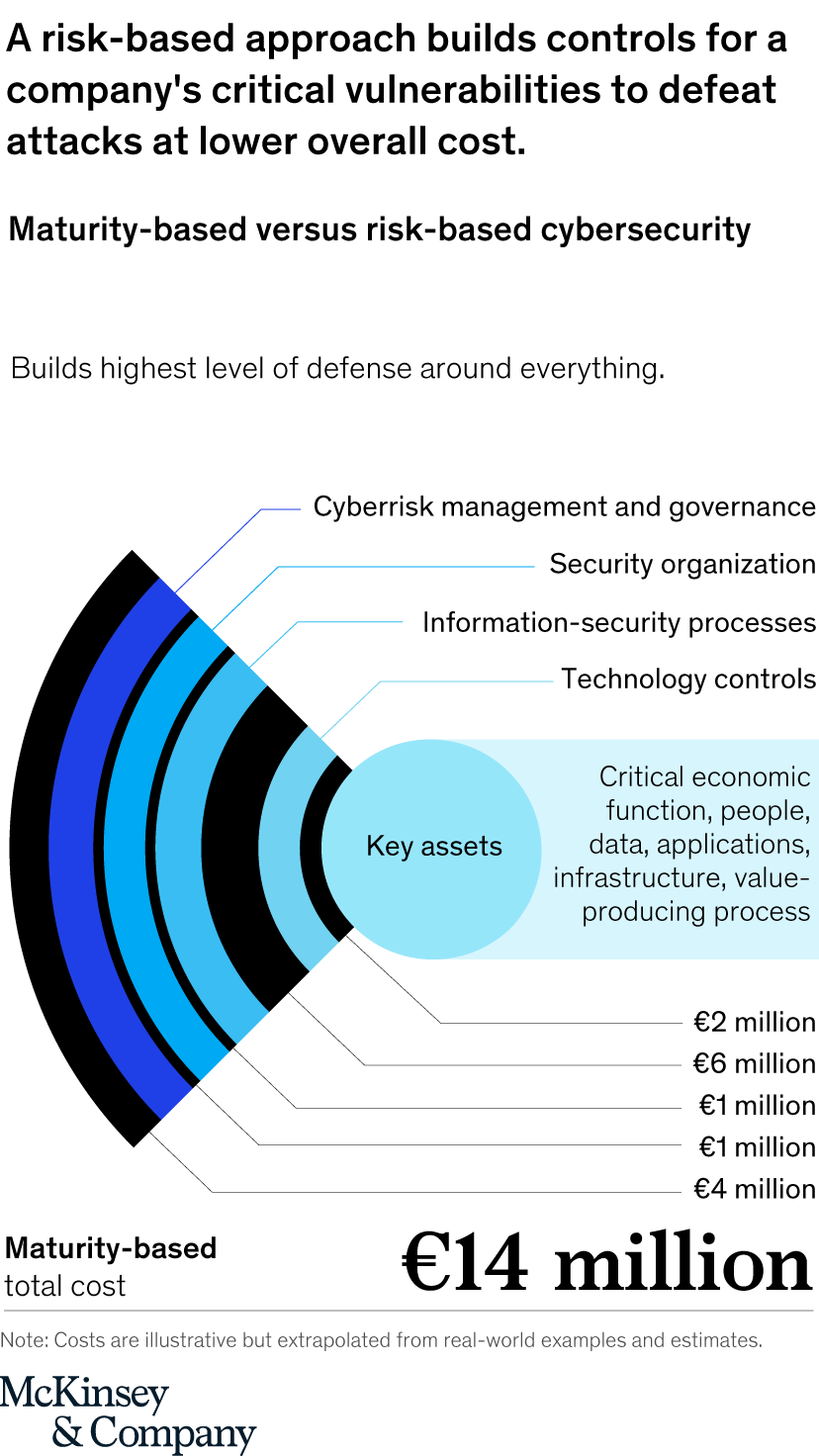 The Approach To Risk Based Cybersecurity Mckinsey