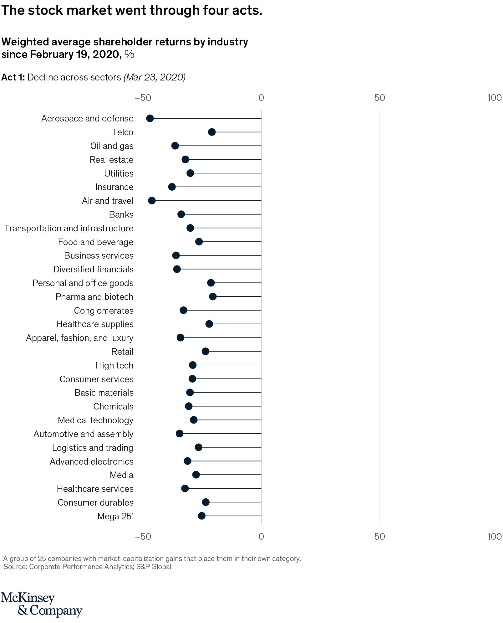 Coronavirus' business impact Evolving perspective   McKinsey
