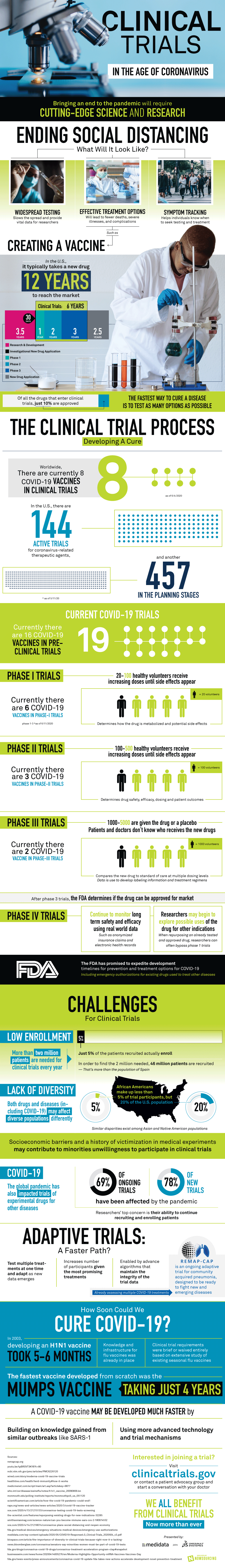Infographic: How do clinical trials work?