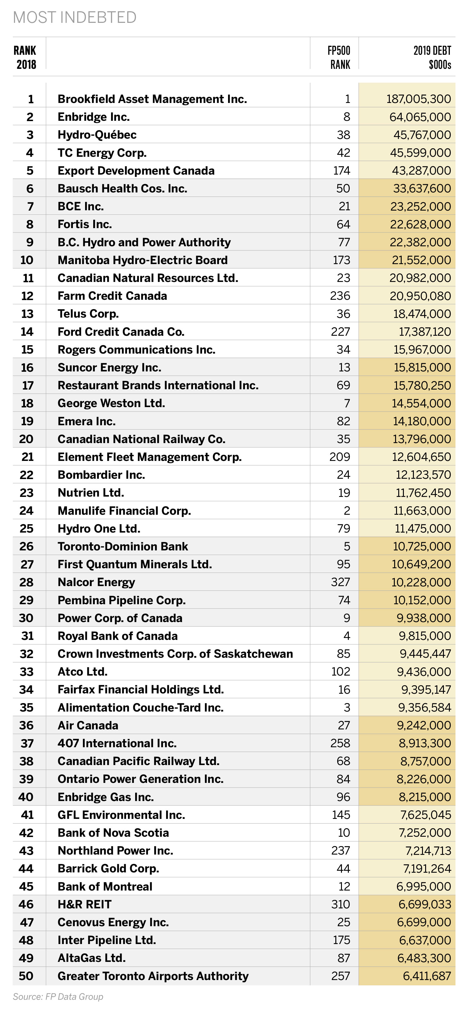 most-indebted-companies-table