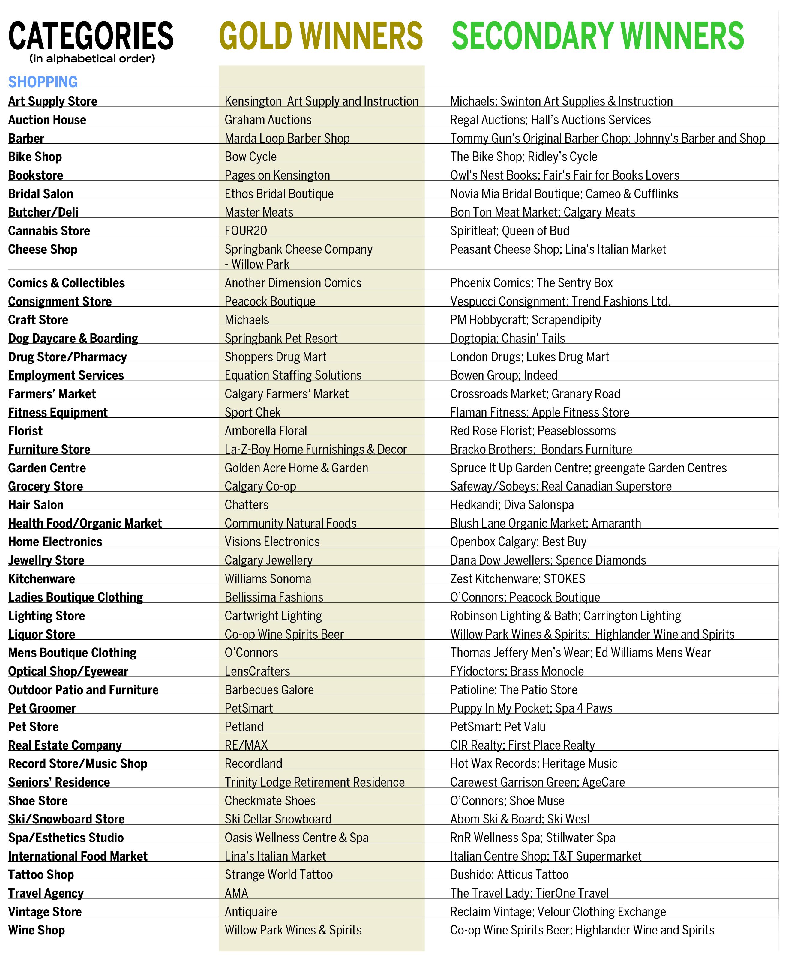 Shopping Winners List