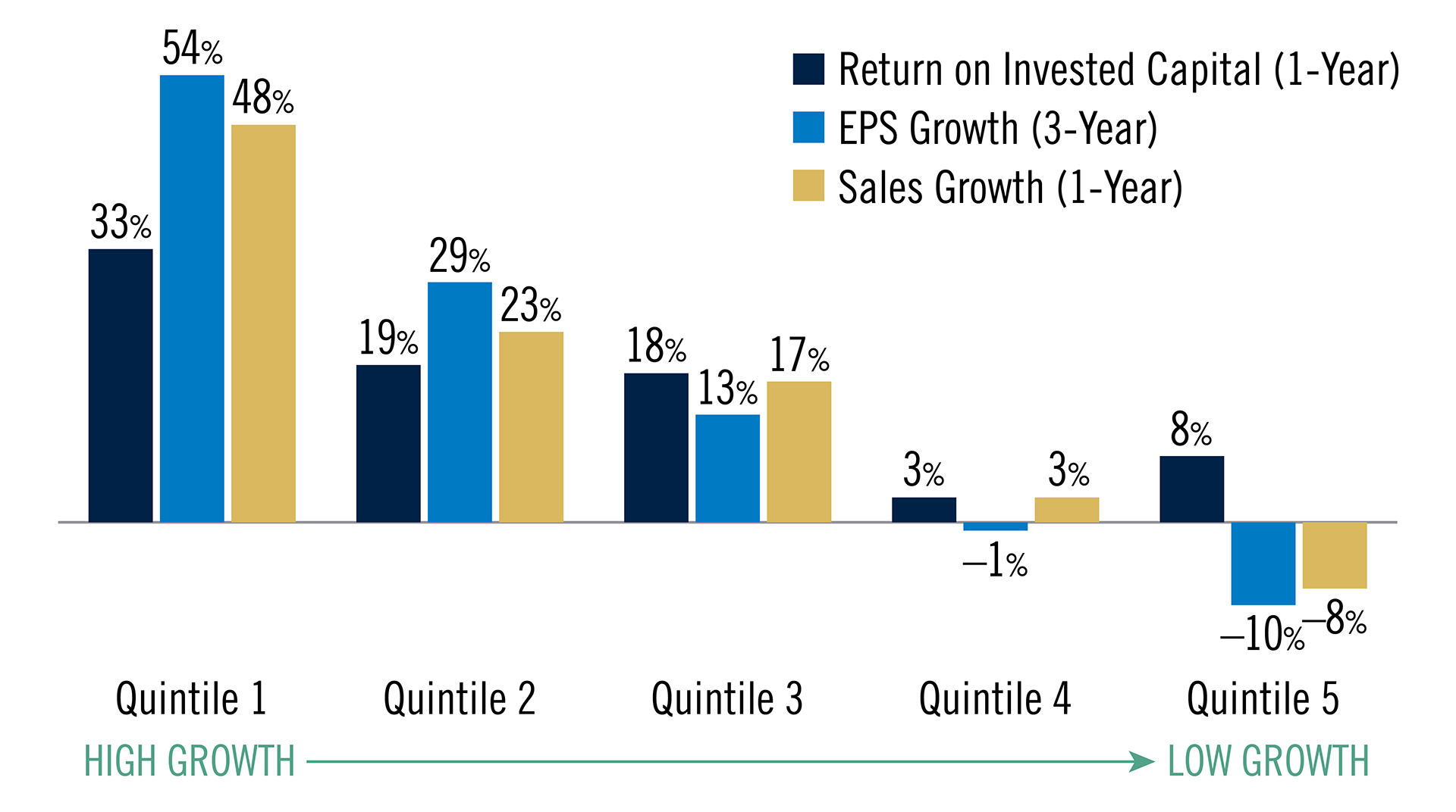 Chart shows returns by quintile based on 1-year Return on Invested Capital, 3-year EPS growth, and 3-year sales growth for the MSCI ACWI index. For each metric, quintile 1, which is the highest growth quintile outperformed quintile 5 which is the lowest growth quintile.