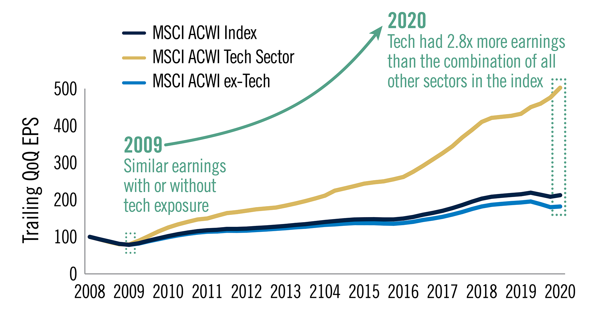 Chart shows that in 2009 the tech sector earnings growth was similar to the MSCI ACWI and MSCI ACWI-ex tech sector, but by 2020, the tech sector had 2.8 times more earnings than the combination of all other sectors in the index.