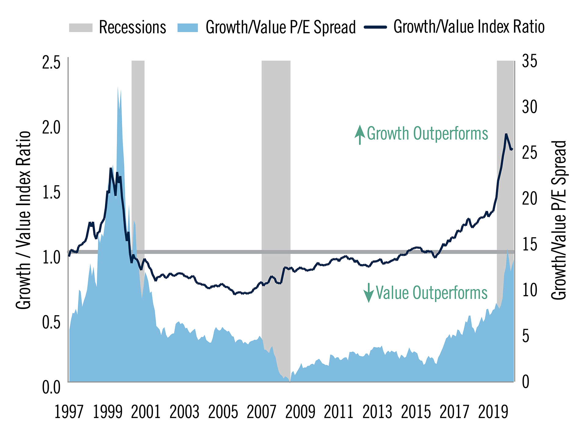 The chart shows the changes in the Growth/Value P/E Spread and the Growth/Value Index Ratio from 1997 through 2020, with current levels historic highs.