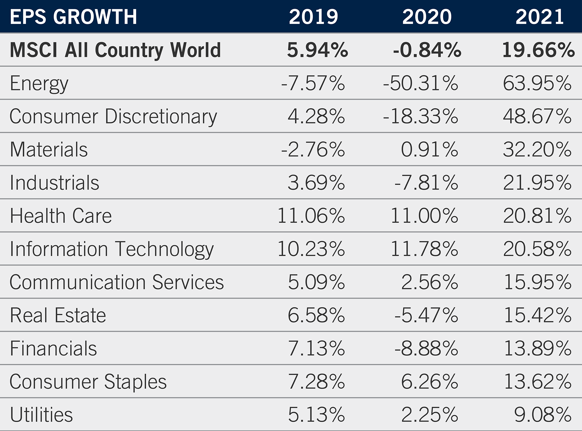 The table shows actual 2019 and estimated 2020 and 2021 EPS growth rates for MSCI ACWI Index sectors.