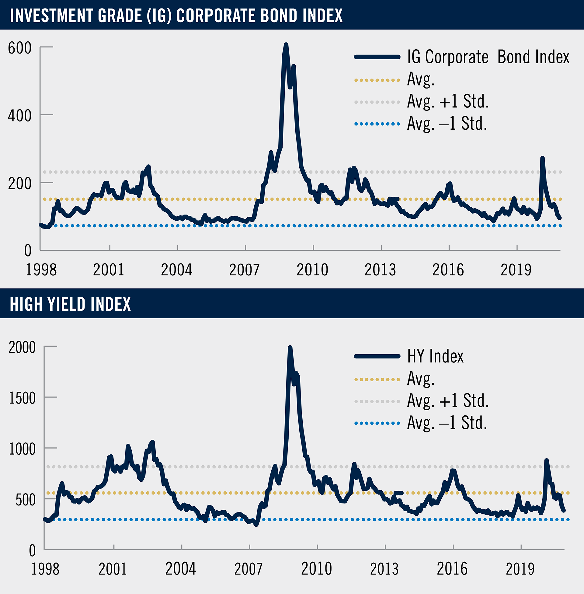 The charts show the changes in the spreads for the investment grade corporate bonds  and high yield bonds with spreads back within their historical ranges.