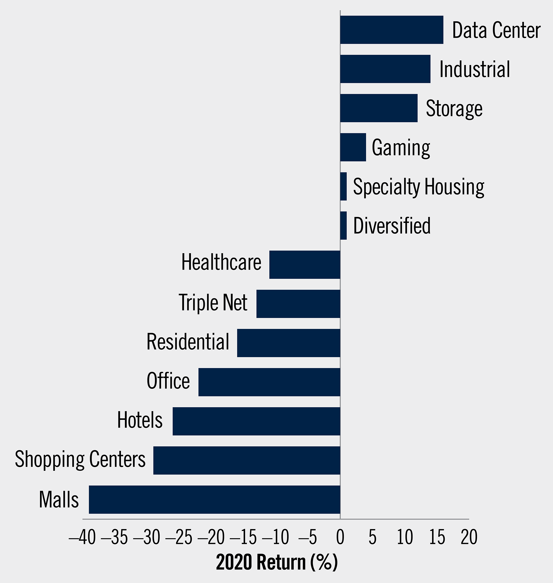 The chart shows 2020 returns by property type with positive returns from data center, industrial, storage, gaming, specialty housing and diversified and negative returns from healthcare, triple net, residential, office, hotels, shopping centers and malls.